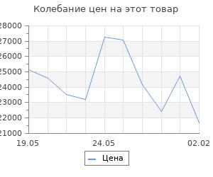Изменение цены на Кухонный гарнитур Лиана макси, 1800 мм