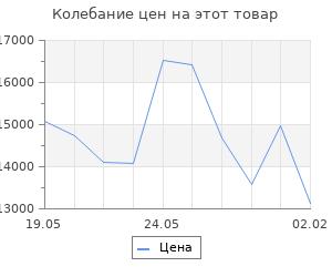 Изменение цены на Кухонный гарнитур Полина лайт, 1200 мм
