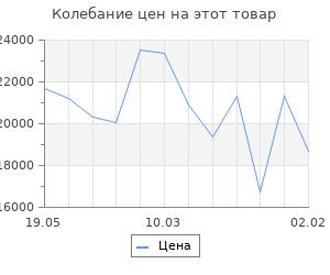 Изменение цены на Кухонный гарнитур Светлана стандарт, 1600 мм