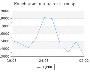 Изменение цены на Кухонный гарнитур Светлана лайт, 1200 мм