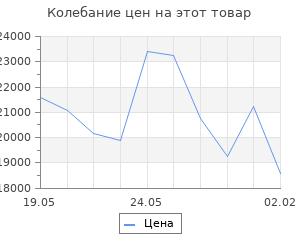 Изменение цены на Кухонный гарнитур Яна стандарт, 1600 мм