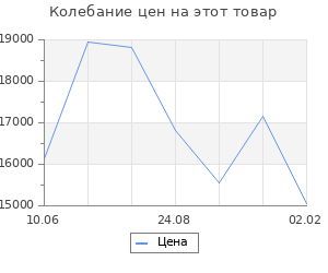 Изменение цены на Кухонный гарнитур Яна медиум, 1400 мм