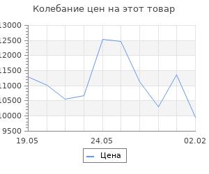 Изменение цены на Кухонный гарнитур Яна мини, 1000 мм