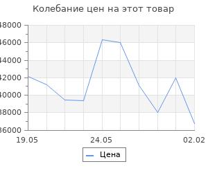 Изменение цены на Кухонный гарнитур Полина оптима, 1500 х 1800 мм