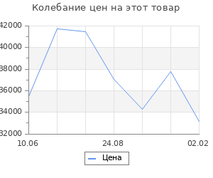 Изменение цены на Кухонный гарнитур Лиана прайм, 1500 х 2000 мм