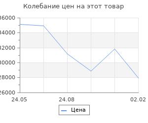 Изменение цены на Кухонный гарнитур Яна оптима, 1500 х 1300 мм