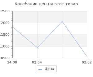 Изменение цены на Кухонный гарнитур Елена мини, 1000 мм
