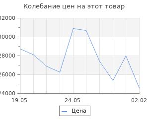 Изменение цены на Кухонный гарнитур Инна прайм, 1200 х 1400 мм