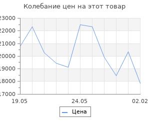 Изменение цены на Кухонный гарнитур Инна медиум, 1400 мм