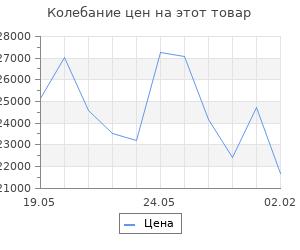 Изменение цены на Кухонный гарнитур Инна макси, 1800 мм