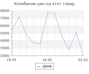 Изменение цены на Кухонный гарнитур Инна ультра, 2000 мм