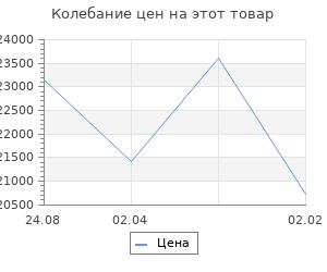 Изменение цены на Кухонный гарнитур Елена макси, 1800 мм