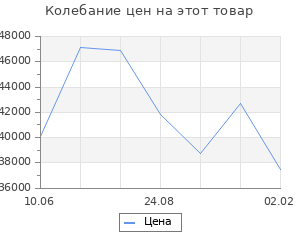 Изменение цены на Кухонный гарнитур Арина оптима, 1300 х 2500 мм