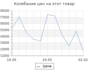 Изменение цены на Кухонный гарнитур Арина макси, 1800 мм