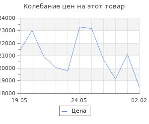 Изменение цены на Кухонный гарнитур Алина нормал, 1500 мм