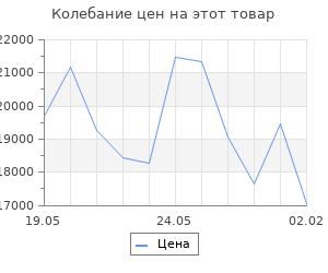 Изменение цены на Кухонный гарнитур Алина экстра, 1700 мм
