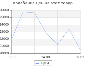 Изменение цены на Кухонный гарнитур Алина стандарт, 1600 мм