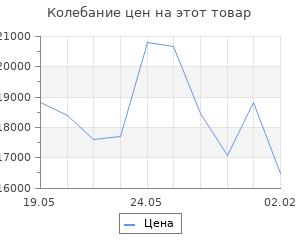Изменение цены на Кухонный гарнитур Полина нормал, 1500 мм