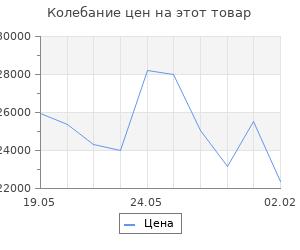 Изменение цены на Кухонный гарнитур Татьяна прайм, 1200 х 1400 мм