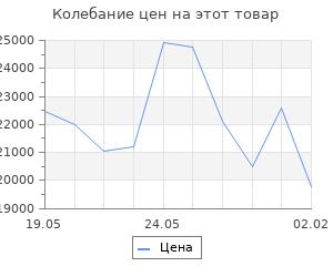 Изменение цены на Кухонный гарнитур Татьяна экстра, 1700 мм