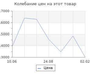 Изменение цены на Кухонный гарнитур Юлиана медиум, 1400 мм
