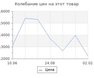 Изменение цены на Кухонный гарнитур Юлиана мини, 1000 мм