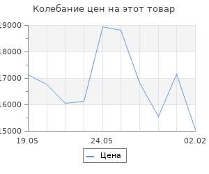 Изменение цены на Кухонный гарнитур Сабрина медиум, 1400 мм