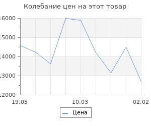 Изменение цены на Кухонный гарнитур Сабрина лайт, 1200 мм