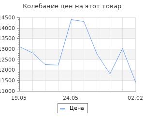Изменение цены на Кухонный гарнитур Татьяна мини, 1000 мм