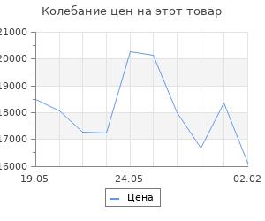 Изменение цены на Кухонный гарнитур Сабрина экстра, 1700 мм