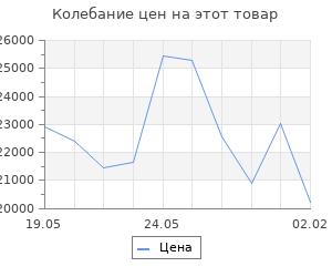 Изменение цены на Кухонный гарнитур Светлана ультра, 2000 мм