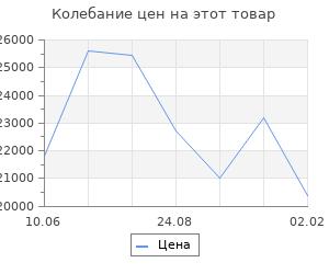 Изменение цены на Кухонный гарнитур Юлиана стандарт, 1600 мм