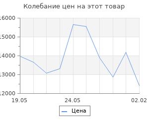 Изменение цены на Кухонный гарнитур Яна нормал, 1500 мм