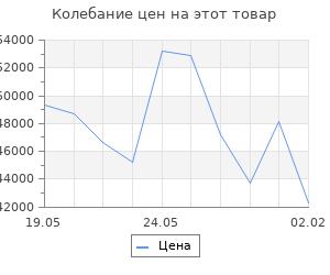Изменение цены на Кухонный гарнитур Илона оптима, 1800 х 2000 мм