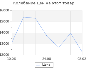 Изменение цены на Кухонный гарнитур Илона мини, 1000 мм