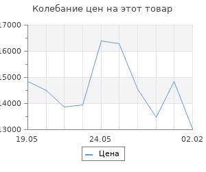 Изменение цены на Кухонный гарнитур Илона медиум, 1400 мм