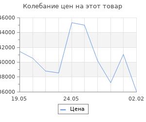 Изменение цены на Кухонный гарнитур Кира литл 1300*2000