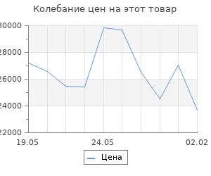 Изменение цены на Кухонный гарнитур Кира демо 1700