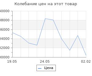 Изменение цены на Кухонный гарнитур Ника литл 1500*1300