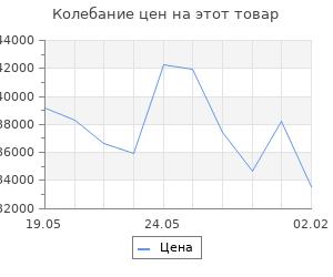 Изменение цены на Кухонный гарнитур Маргарита прайм 1500*2000