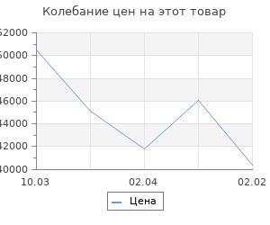 Изменение цены на Кухонный гарнитур Симона оптима 2000*1800