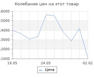 Изменение цены на Кухонный гарнитур Симона нормал 1500