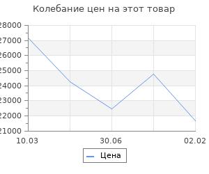 Изменение цены на Кухонный гарнитур Симона прайм 1200*1400