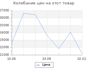 Изменение цены на Кухонный гарнитур Симона демо 1700