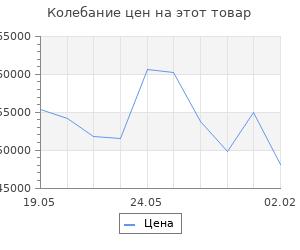 Изменение цены на Кухонный гарнитур Симона гранд оптима 2600*1500