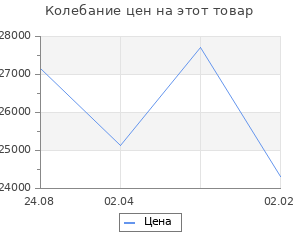 Изменение цены на Кухонный гарнитур Камилла литл 1200*1500