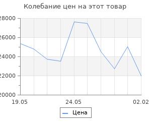 Изменение цены на Кухонный гарнитур Лира экстра 1700