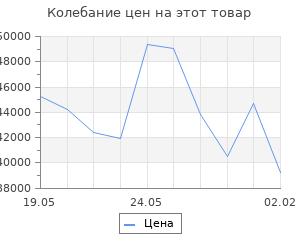 Изменение цены на Кухонный гарнитур Маргарита оптима 1500*1800