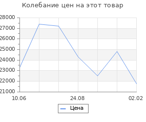 Изменение цены на Кухонный гарнитур Маргарита макси 1800