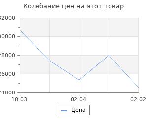 Изменение цены на Кухонный гарнитур Лира литл 1500*1200